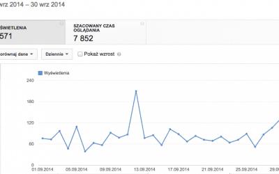 Statystyki i raporty wyświetleń na YouTube